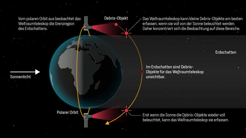 Die Grafik zeigt, dass der optische Weltraumteleskop Debristeile am besten in der Nähe des Erdschattens erfassen kann.